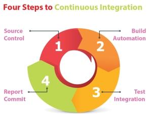 4-steps-to-CI